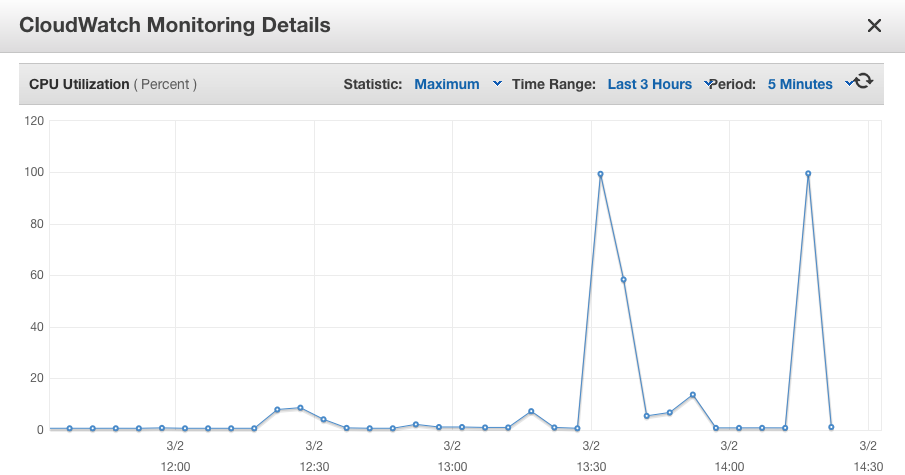 CPU utilization graph for one of our CI runner instance.
